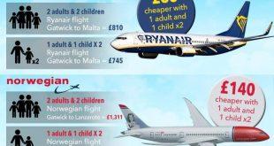 """لا تحجز من شركتي رايان إير """"Ryanair"""" والطيران النرويجي """"Norwegian"""" تذاكر طيران عائلية وإليك السبب.."""